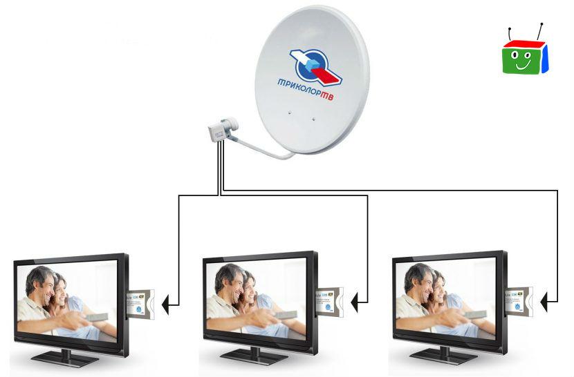 Триколор ТВ на 3 телевизора