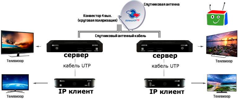 Триколор ТВ на 4 ТВ